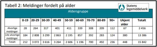 Bivirkninger på alder Legemiddelverket