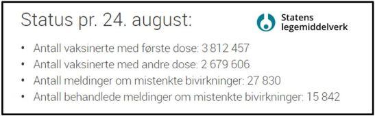 Legemiddelverket per 24-8-2021